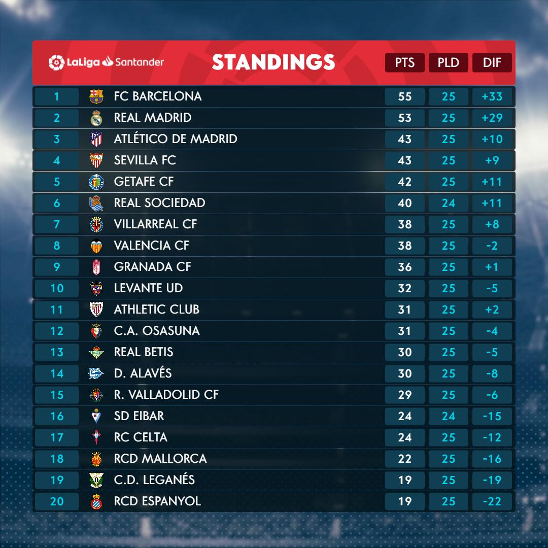 EN LaLiga Santander Matchday 26 standings