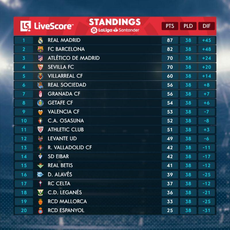 ENG Final standings