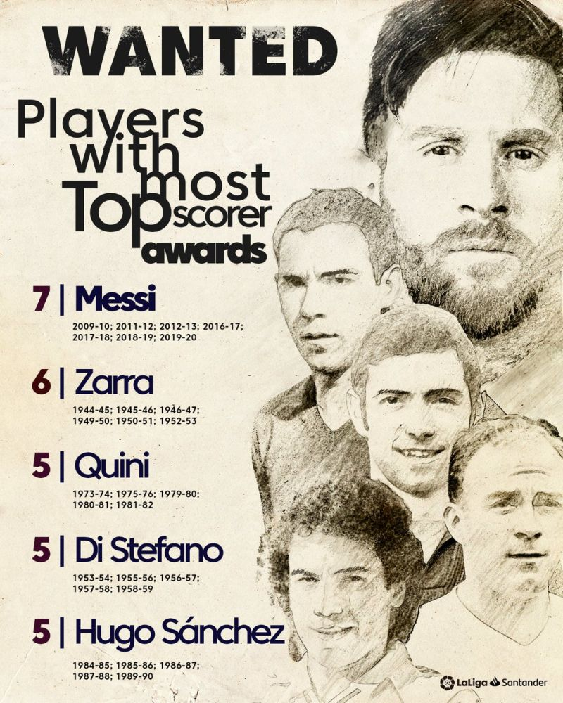 ENG Lionel Messi FC Barcelona Most Pichichi Awards ever