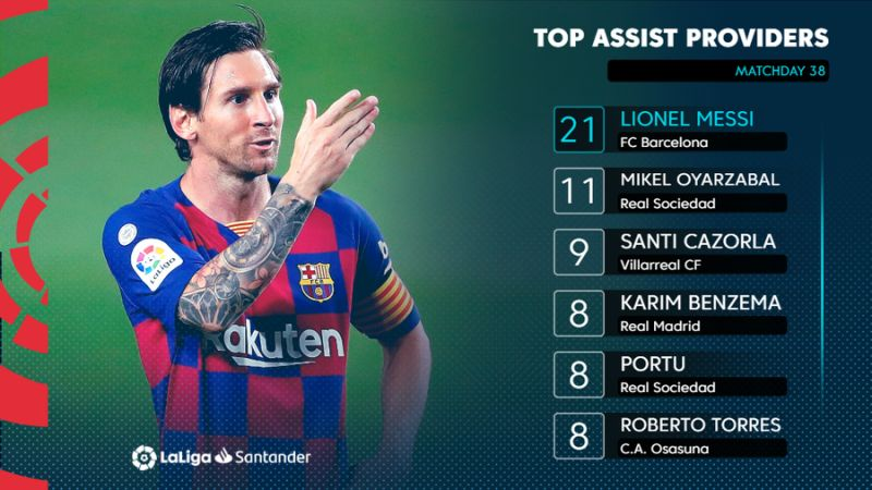 ENG Top assist providers