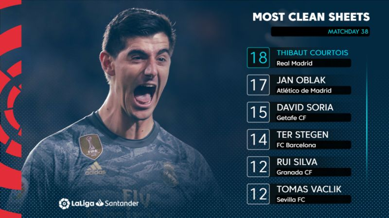 ENG Top clean sheets