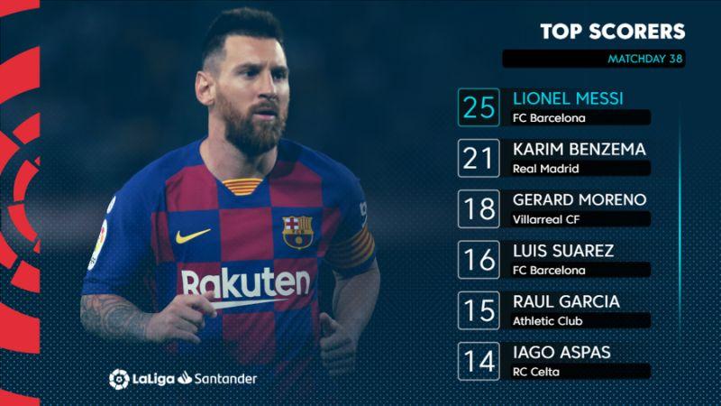 ENG Top scorers