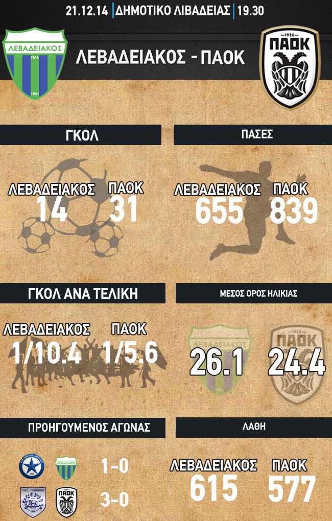 infographics levadeiakos