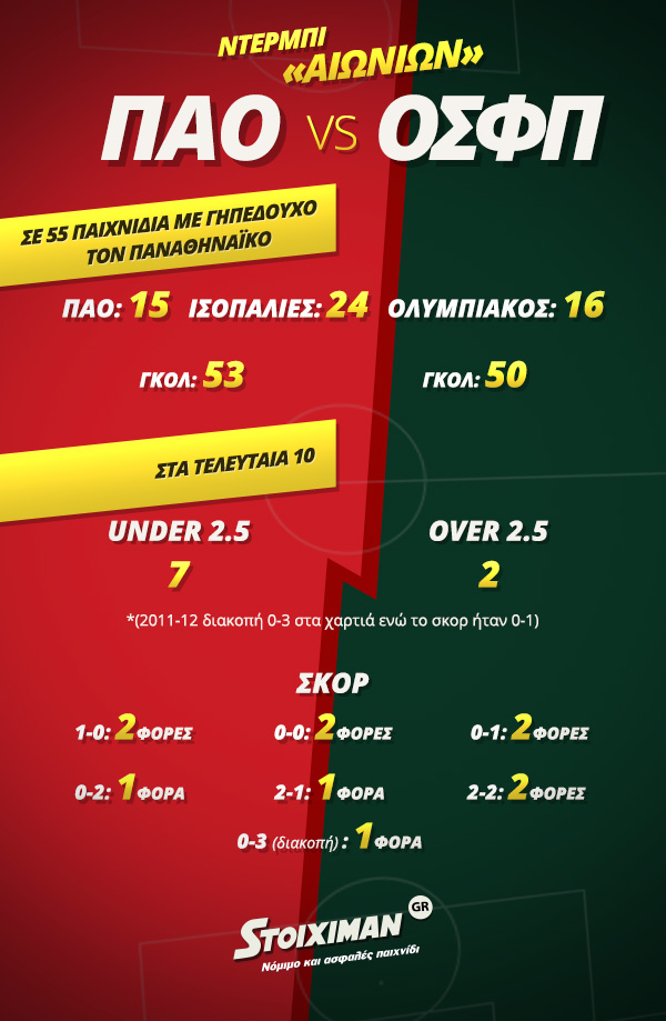Infographic Stoiximan 600x919 Sportsbook Football To-ixeres-oti PAO-OSFP copy