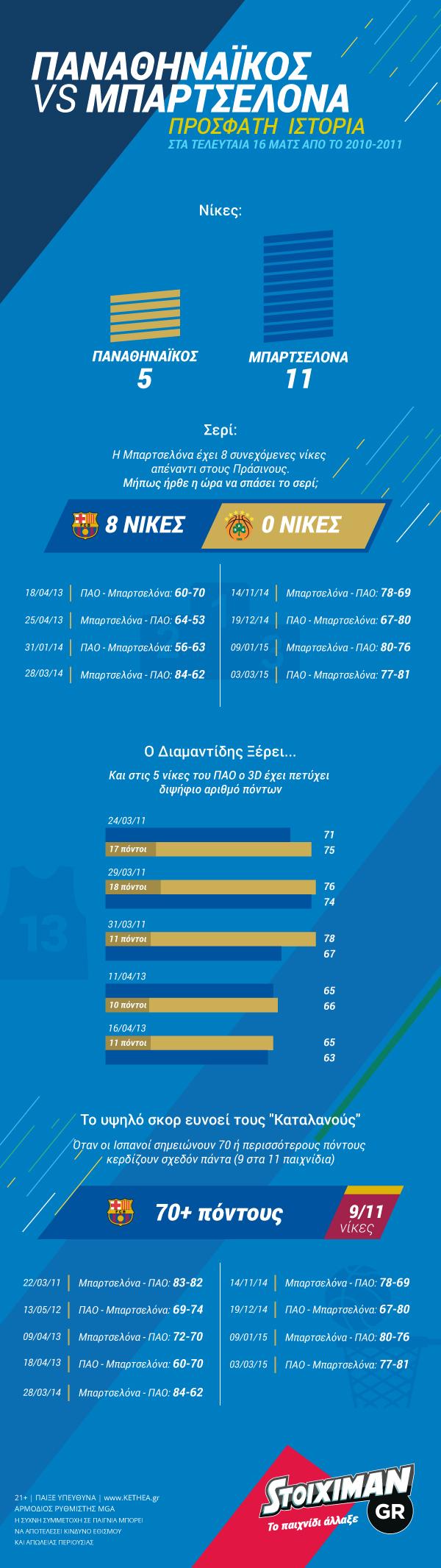UPDstoiximan-pao barca-infographic v3