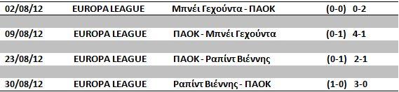 PAOK-EUR-2012