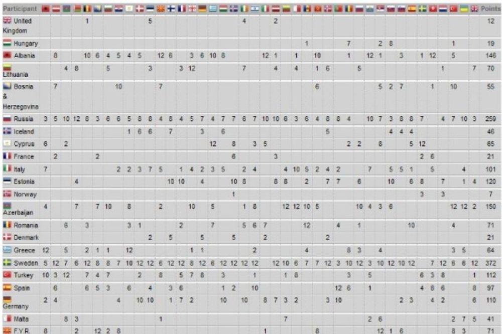 Eurovision 2012 τελικός: Tα αποτελέσματα και οι βαθμολογίες. Ποιος ψήφισε ποιον!
