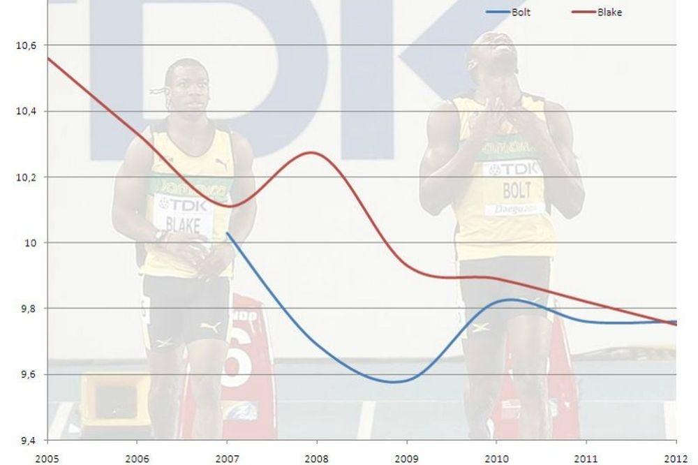 Ολυμπιακοί Αγώνες 2012: Μπολτ vs Μπλέικ