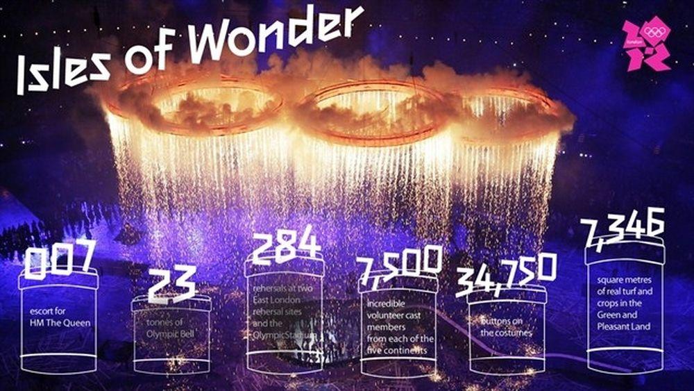 Ολυμπιακοί Αγώνες 2012: Οι αριθμοί της τελετής έναρξης