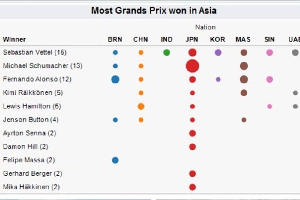 Ρεντ Μπουλ: «Βασιλιάς» στην Ασία ο Φέτελ