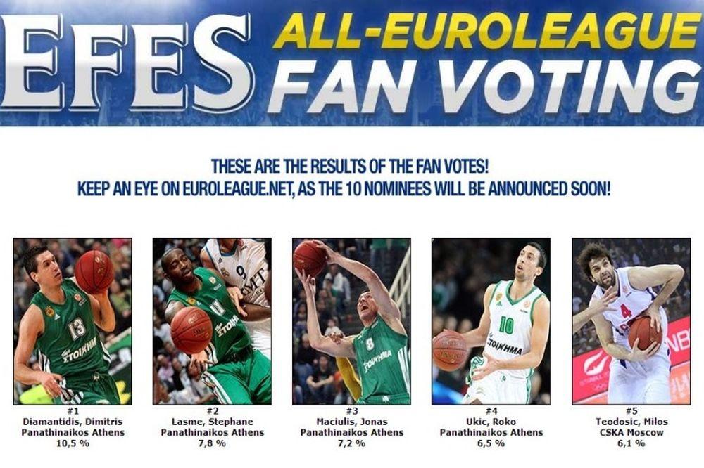 Euroleague: Καταπράσινη η κορυφή, πρώτος ο Διαμαντίδης