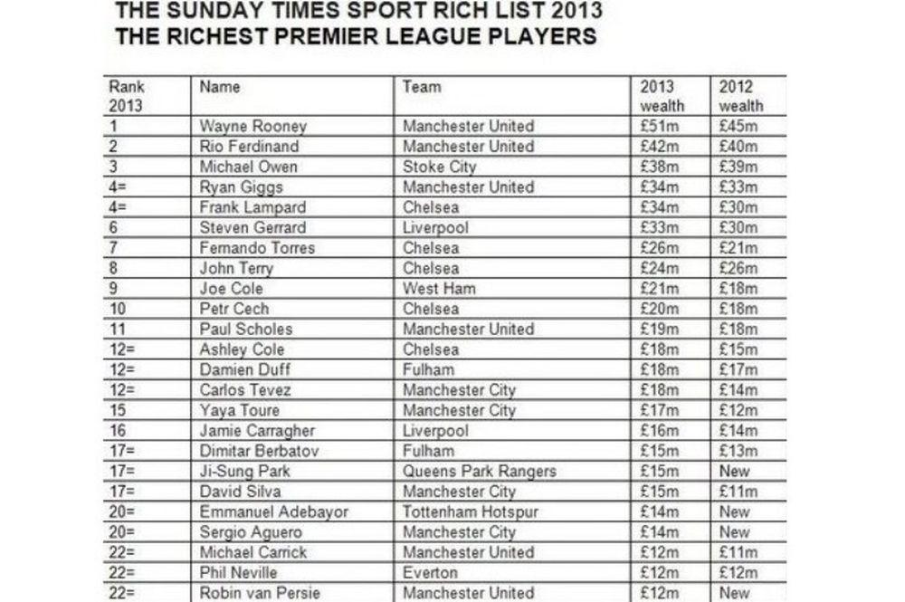 Πρέμιερ Λιγκ: Οι πιο πλούσιοι ποδοσφαιριστές για το 2013