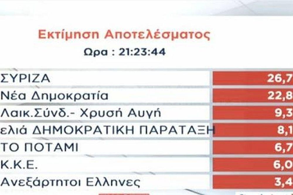 Αποτελέσματα εκλογών 2014: «Αγγίζει» τις τέσσερις μονάδες η διαφορά ΝΔ - ΣΥΡΙΖΑ