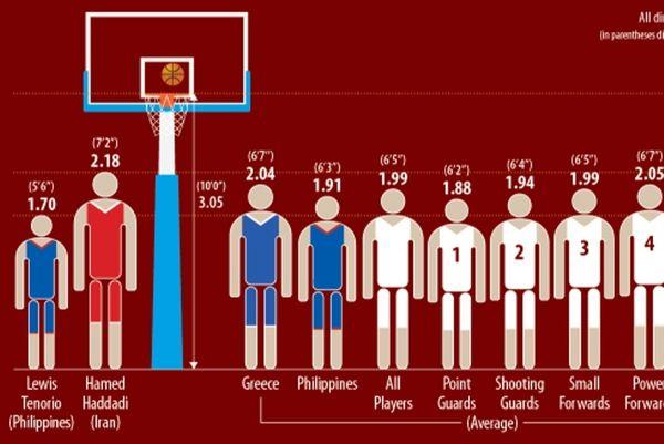 Παγκόσμιο Κύπελλο Μπάσκετ 2014: Ψηλότερη όλων η Ελλάδα! (photo)