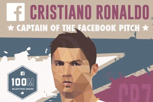 Σαρώνει  και στο Facebook ο Κριστιάνο Ρονάλντο (video+photos)