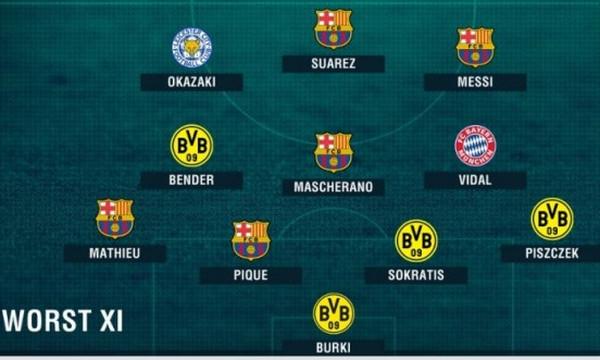 Champions League: Αυτή είναι η χειρότερη ενδεκάδα των προημιτελικών