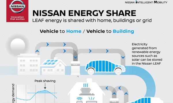 """Η Nissan θα δημιουργήσει ένα """"οικοσύστημα"""" ηλεκτροκίνητων οχημάτων."""