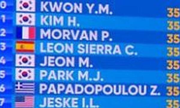 Παγκόσμιο πρωτάθλημα κολύμβησης: Για την εμπειρία η Παπαδοπούλου