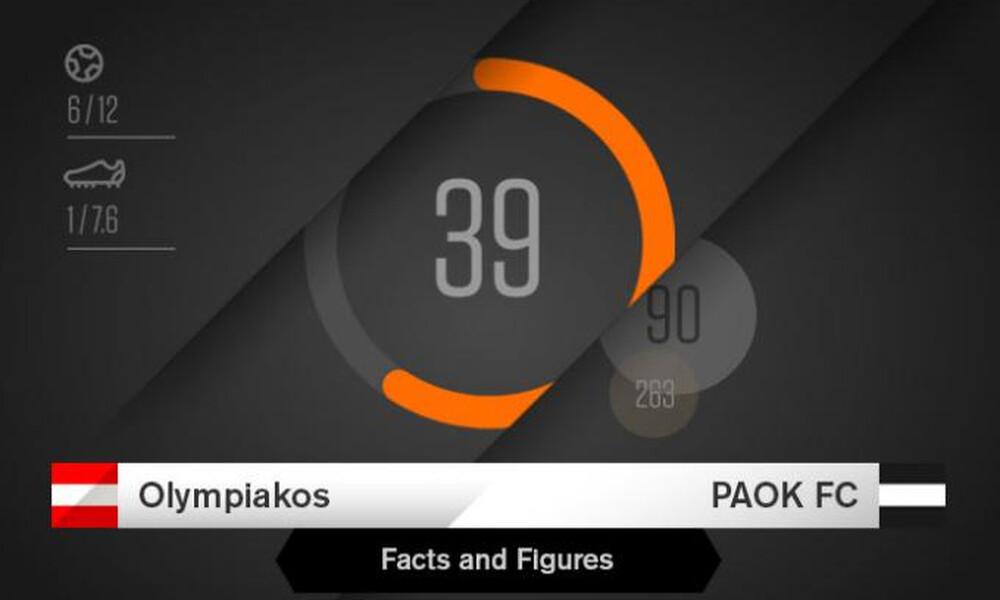 ΠΑΟΚ: Στατιστικά και προϊστορία με αντίπαλο τον Ολυμπιακό