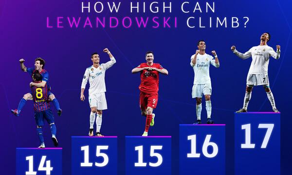 Champions League: Λεβαντόφσκι, Γκνάμπρι ξεπέρασαν το «βασιλικό» δίδυμο! (photos)