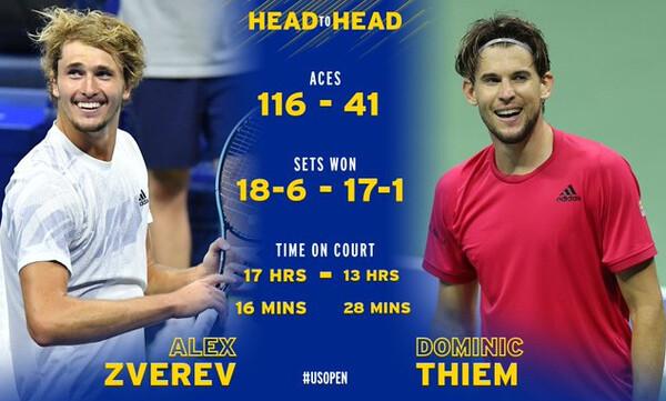 US Open: Τιμ Vs Ζβέρεφ «παλεύουν» απόψε για τον πρώτο τους Grand Slam τίτλο!
