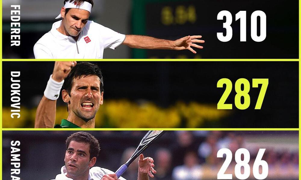 Τένις: Νέο ρεκόρ για τον Τζόκοβιτς, ξεπέρασε τον Σάμπρας και ανέβηκε 2ος με 287 εβδομάδες στο Νο1!