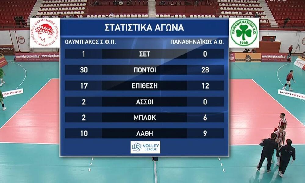 Volley League: Το VAR έκρινε το πρώτο σετ στο Ολυμπιακός-Παναθηναϊκός! (Video)
