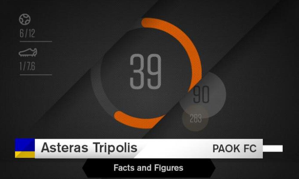Αστέρας Τρίπολης-ΠΑΟΚ: Τα στοιχεία της αναμέτρησης