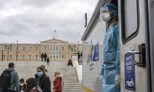Κρούσματα σήμερα: 1.142 νέα ανακοίνωσε ο ΕΟΔΥ - 53 θάνατοι σε 24 ώρες, στους 466 οι διασωληνωμένοι
