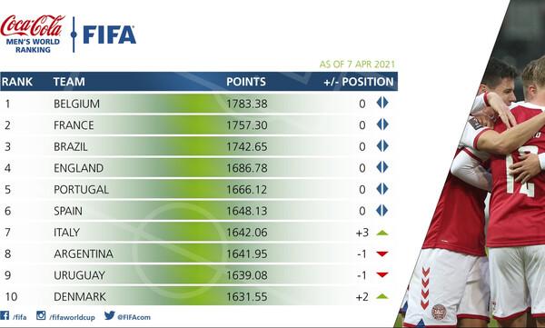 FIFA: Άνοδος δύο θέσεων για την Ελλάδα (Photos)