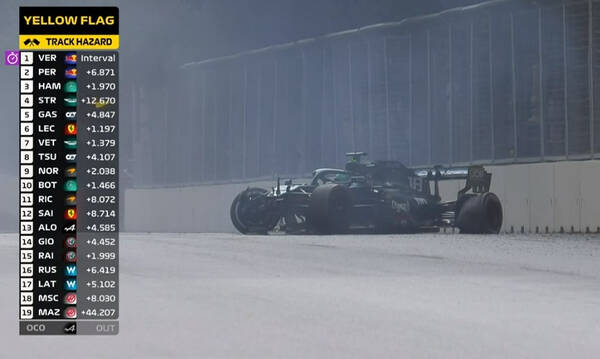 Formula 1: Χαμός στο Αζερμπαϊτζάν - Πιλότος έχασε τον έλεγχο και διέλυσε το μονοθέσιο (photos)