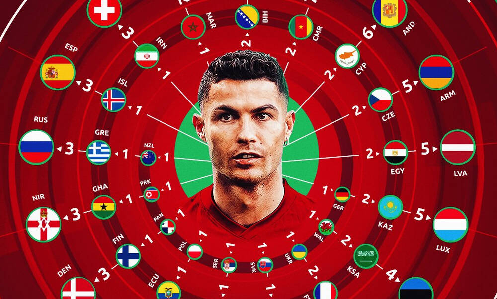 Euro 2020: Το ρεκόρ του Ρονάλντο ξεκίνησε με την πρωταθλήτρια Ευρώπης Ελλάδα! (video)