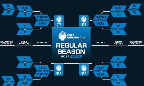 FIBA Europe Cup: Αυτοί θα είναι οι αντίπαλοι Ηρακλή και Ιωνικού